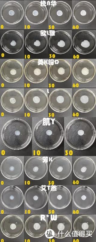 以上8款,在接触到水后,能较快泛白;30秒~60秒内,基本乳化完成