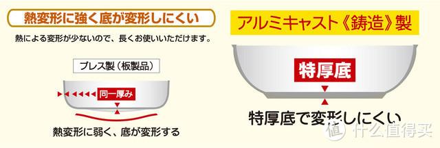 右为京都活具采用的工艺