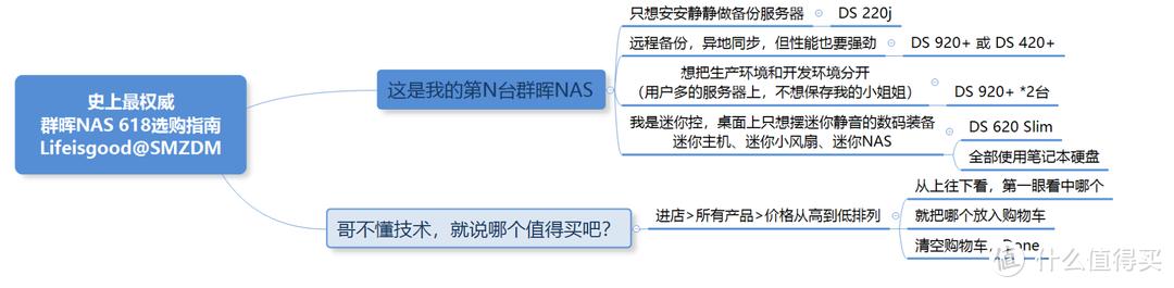 史上最权威,张大妈独家618群晖NAS抢购指南