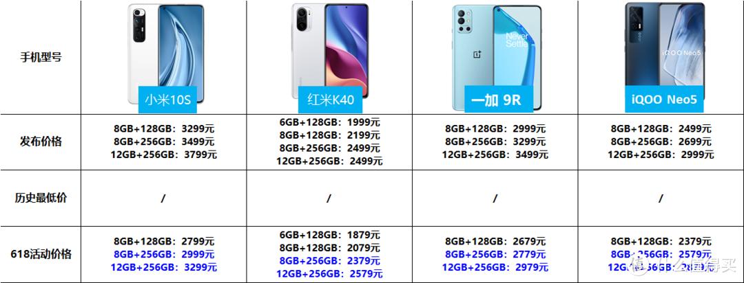 预算2500-4000,大存储的拍照手机,哪款比较好?-618好物值得买之(三)