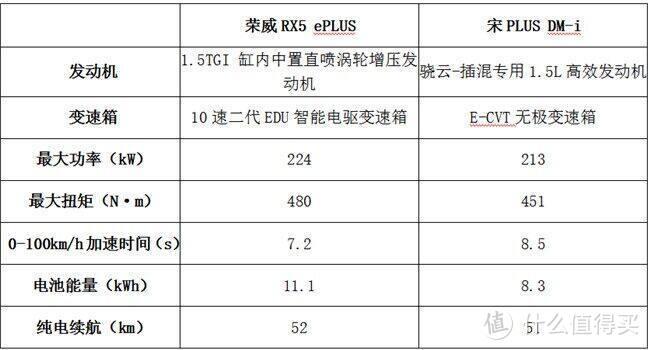 15万级插混SUV之争,荣威RX5 ePLUS和比亚迪宋PLUS DM-i谁赢了?