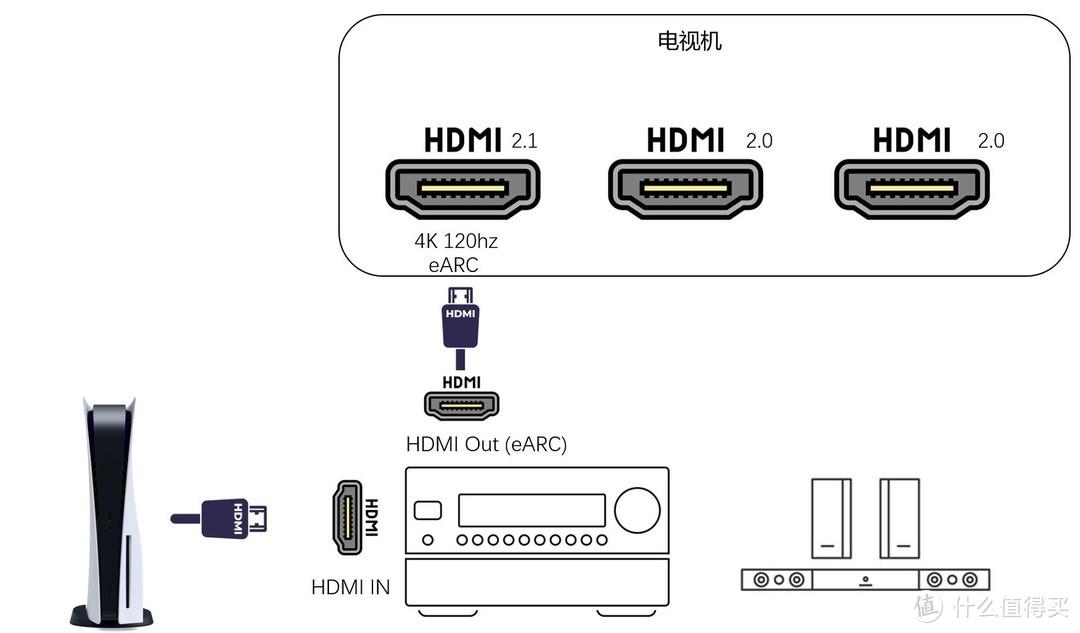 HDMI2.1与eAR为同一接口,可使用串接形式