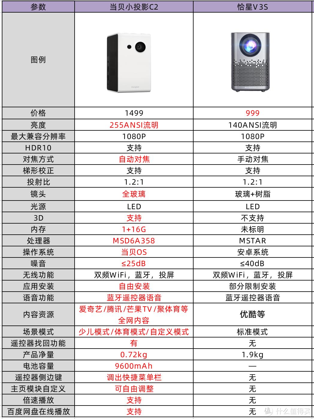 当贝C2和恰星V3S哪款更值得买?哪款更便携?