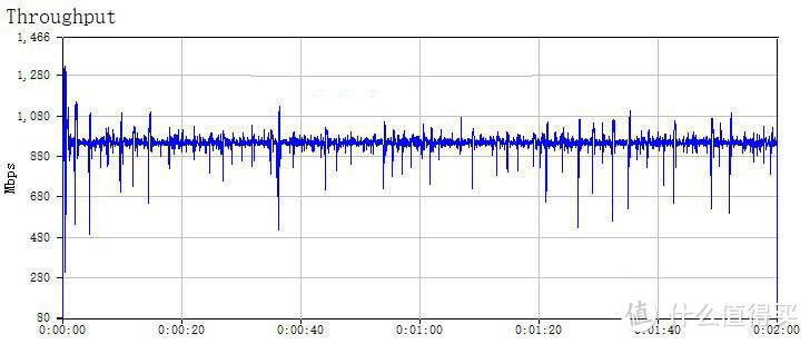 5G TO LAN上行平均传输速率937Mbps