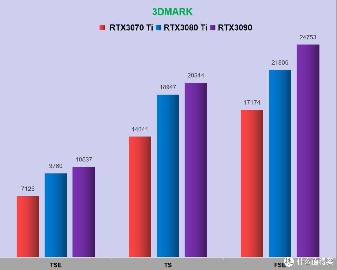 RTX3070 Ti+5800X实测,小幅性能提升的RTX3070值多少?