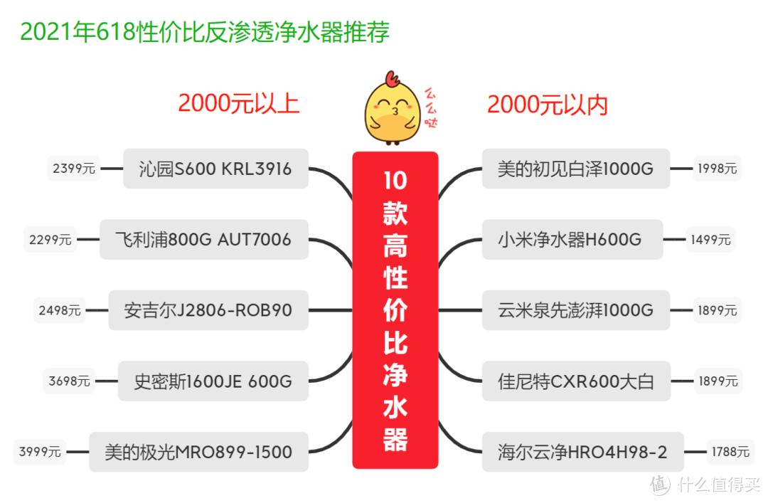 京东618净水器品牌怎么选?反渗透净水器哪个性价比高?高性价比TOP10排行