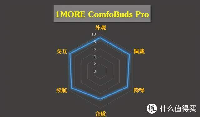 六边形战士—1MORE ComfoBuds Pro 体验分享
