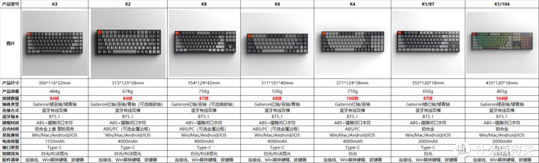 Keychron京造K系列机械键盘 各型号区别总览(2021年6月更新)