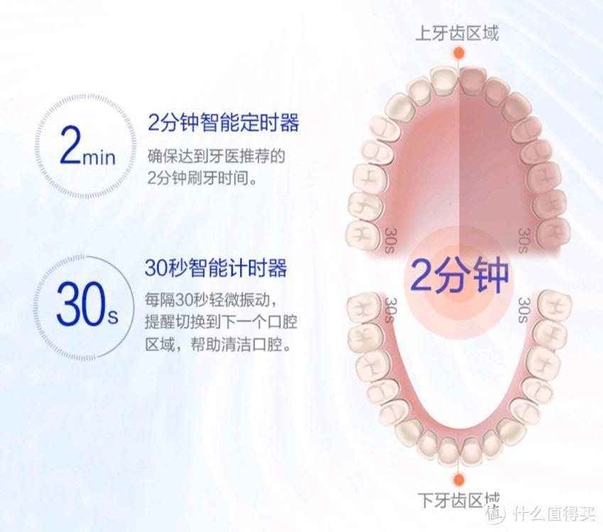 不同人群适用的电动牙刷品牌,电动牙刷哪个牌子好?