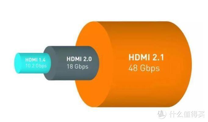 PS5、家庭影音好搭档,超清8K时代!(HDMI篇)