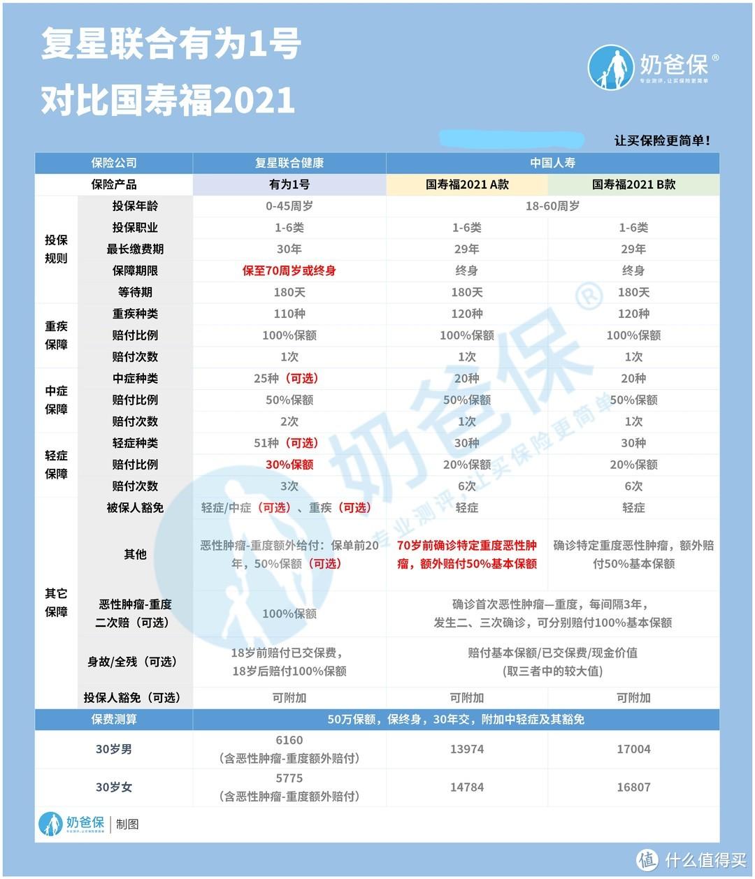 国寿福2021对比有为1号重疾险,没想到这款更强!