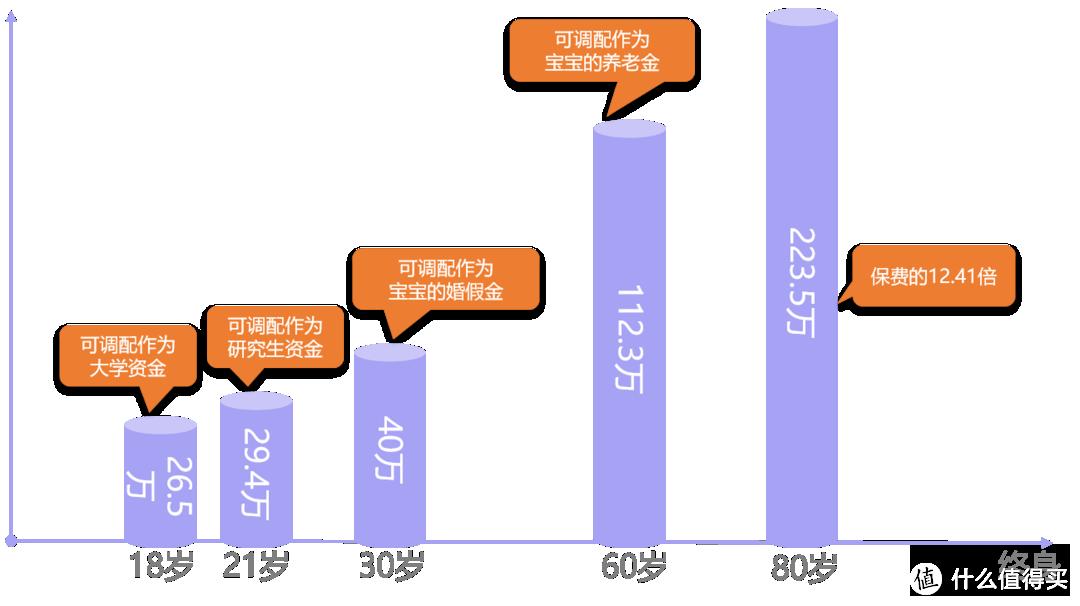 小雨伞增多多闪电版,高现价、低门槛的增额终身寿