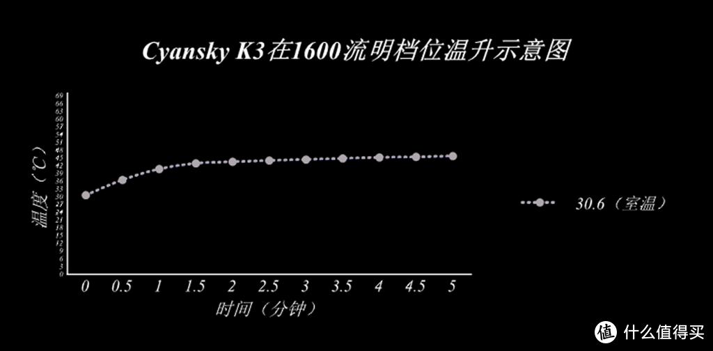 战术超远射手电 Cyansky K3开箱