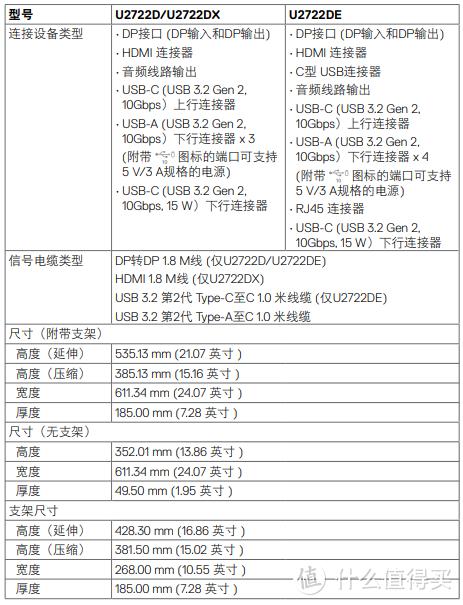 戴尔U2722DE显示器首发体验分享(附简单对比U2720QM)