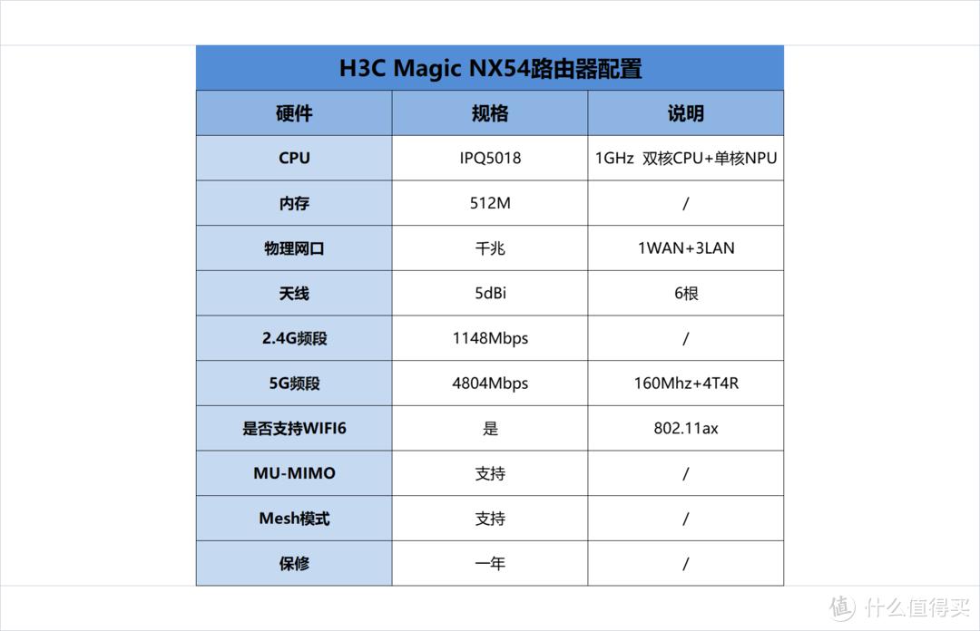 专业商用品牌做家用型号行不行?H3C Magic NX54 路由器开箱评测!