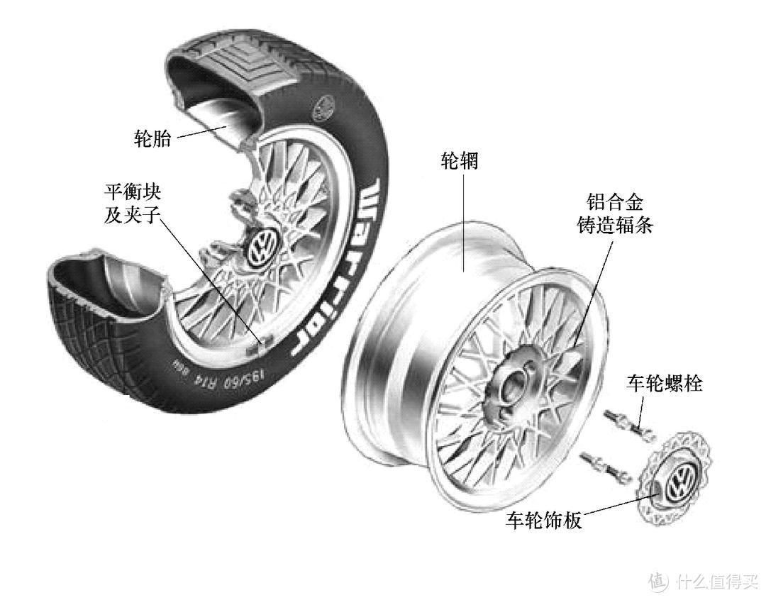 买轮胎前先看本文,汽车轮胎选购、保养、维护满满的干货文