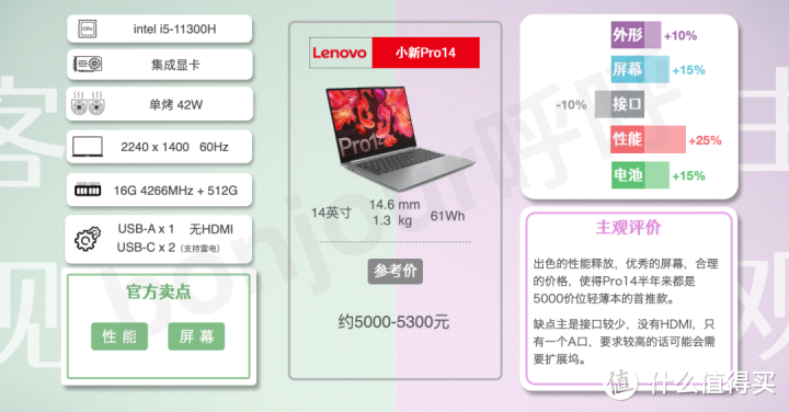 【618笔记本购买指南】帮大家选出满意的笔记本电脑