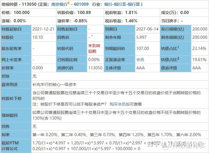 端午节快乐!南银转债申购分析!!