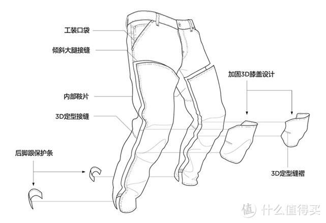 618什么牛仔裤值得买?附618G-Star RAW 3D牛仔优惠攻略!