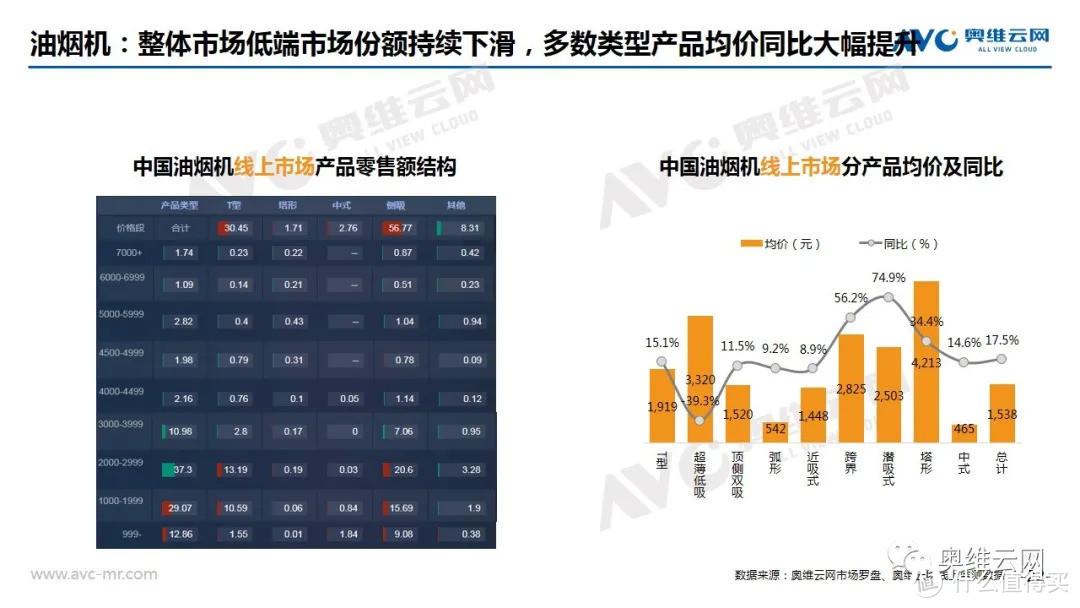 2021年05月家电市场线上总结报告