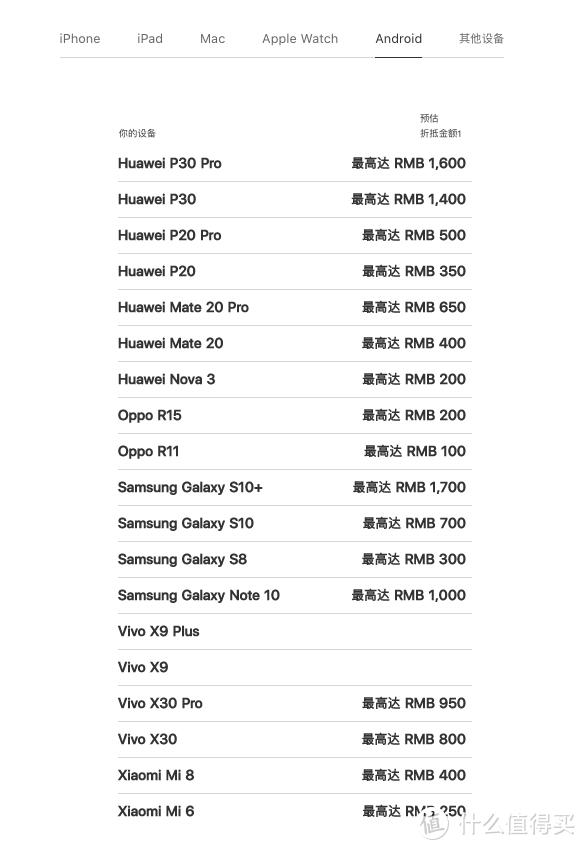 废旧手机平板别扔,价格比小黄鱼实在!我经历的苹果官方回收