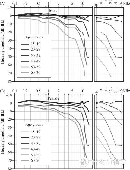 人的高频听力随年龄的下降曲线