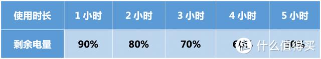 荣耀Earbuds 2 SE上手测评:以续航为破局点,荣耀这次能行么?