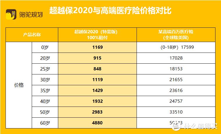 复兴联合超越保2020值不值得买?据说不少医生都想买!超越保2020有哪些亮点?