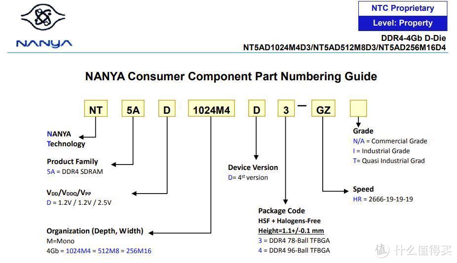 南亚DDR4颗粒识别方法