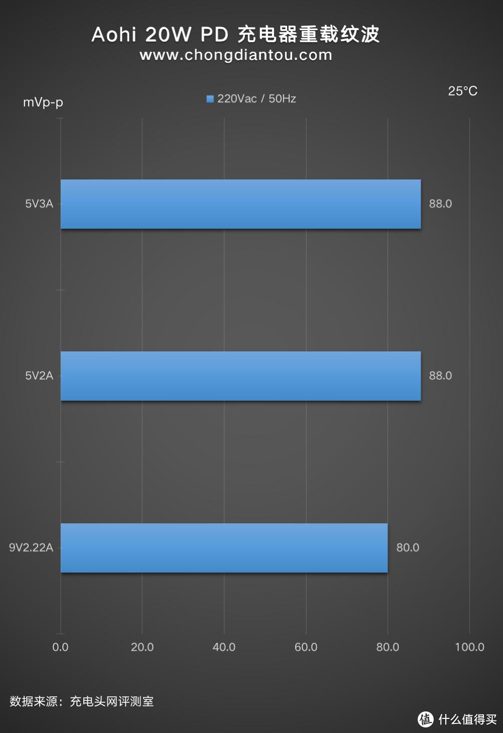 Aohi 20W 快充头评测:20W 快充功率,体积还是那么小巧