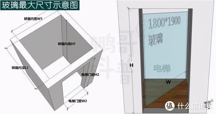 △ 玻璃进电梯最大尺寸示意图;