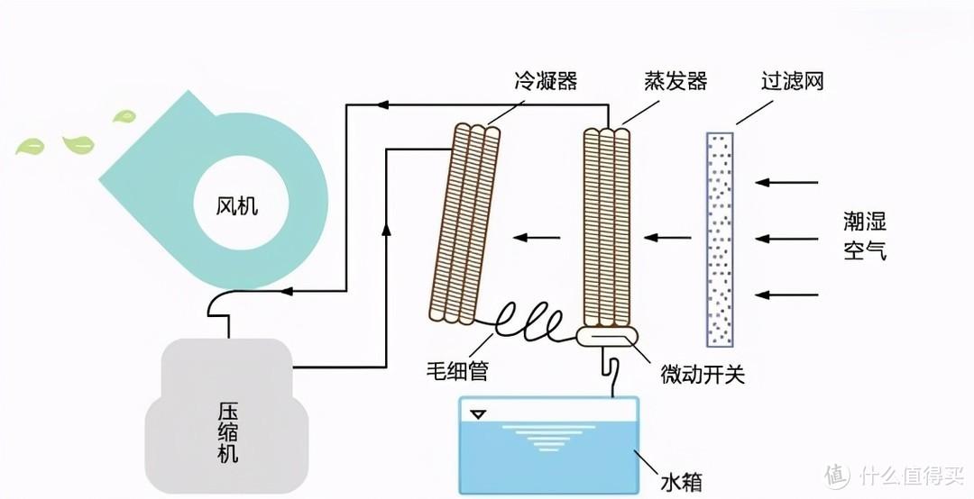 告别潮湿和发霉——欧井OJ-223E除湿机使用体验