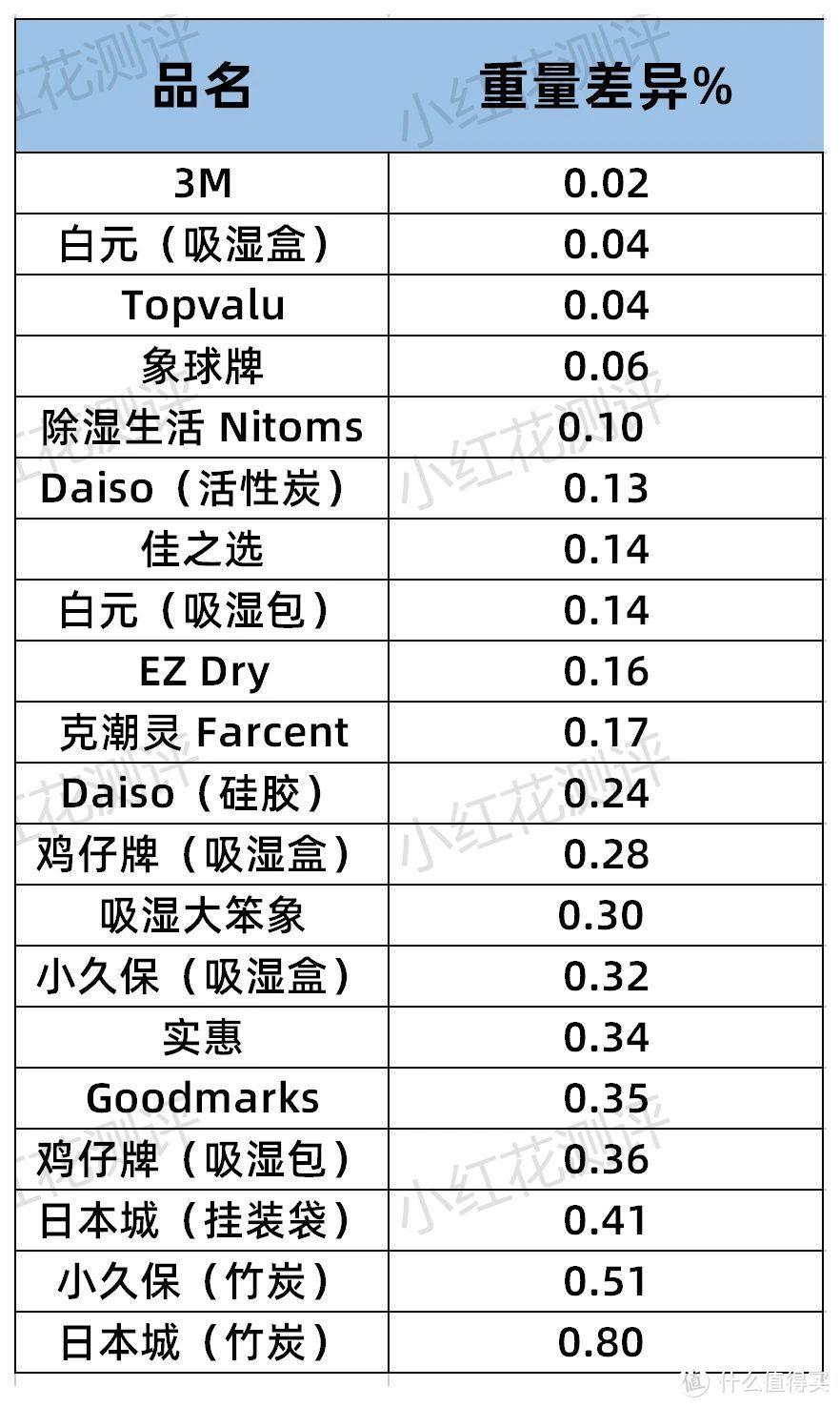 20款吸湿剂测评:竹炭吸湿效果最差!