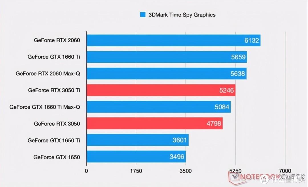 RTX3050系列笔记本真的不值得买吗?