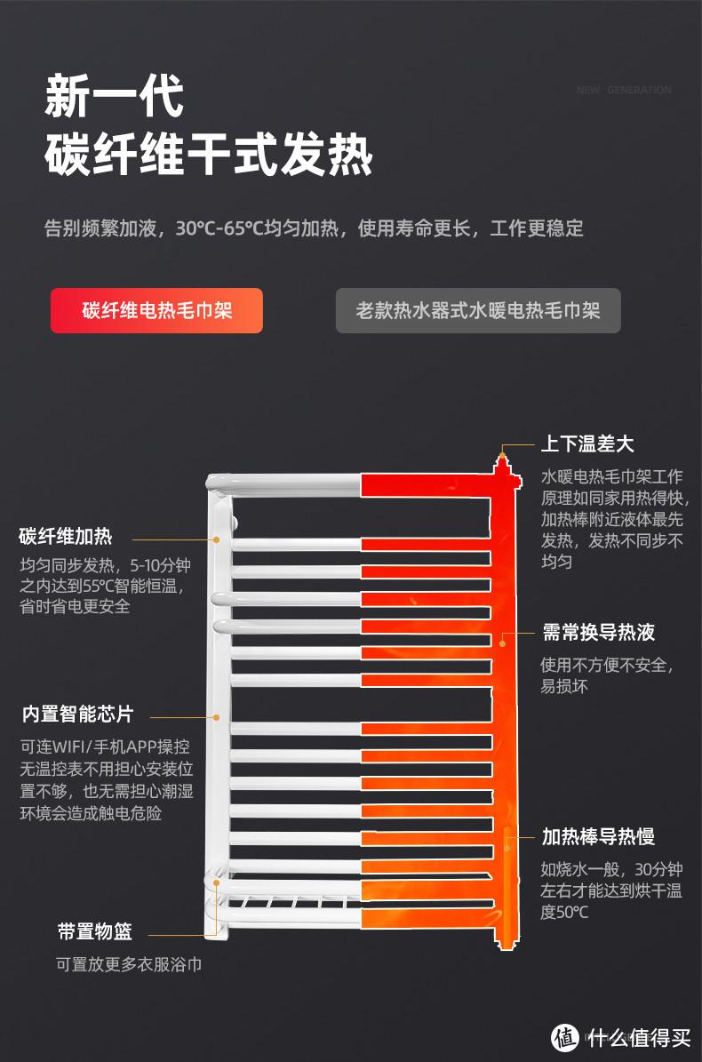 碳纤维与注水加热对比图(侵删)