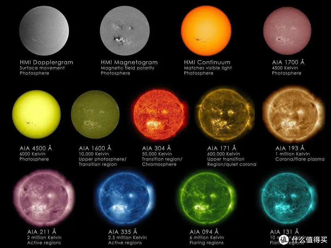 太阳的多种综合观测,从左上起分别为:太阳多普勒图像(显示了太阳表面的移动)、磁场极性图像、连续体图像,以及1700埃一直到131埃波长电磁波(光)的成像。 ©中科院地质地球所