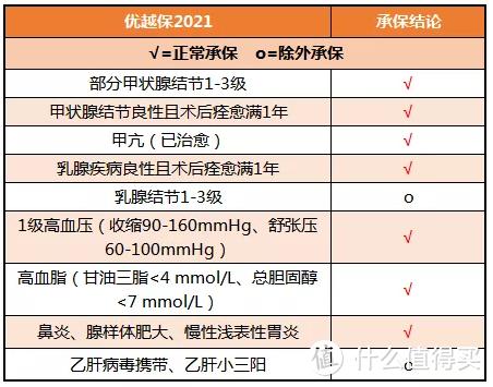 复联优越保2021:健告宽松,保费便宜,快看能不能买!