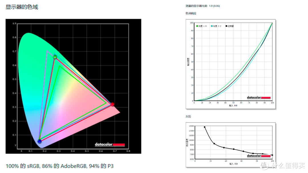 华硕显示器VP32UQ到手体验评测