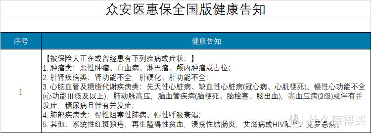 坤鹏论保:众安医惠保全国版怎么样?可以替代城惠保吗?