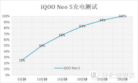2500价位段谁的游戏表现更好?iQOO Neo5值得考虑