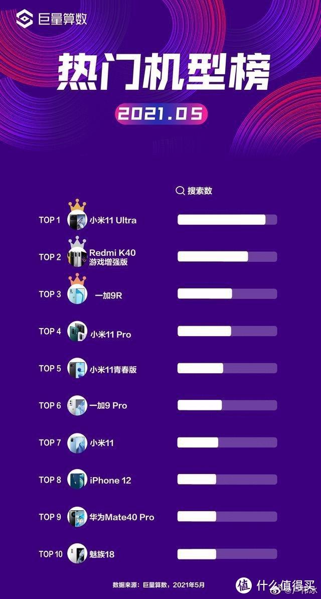 5月份热门手机TOP10排名:小米占据5席,一加占2席