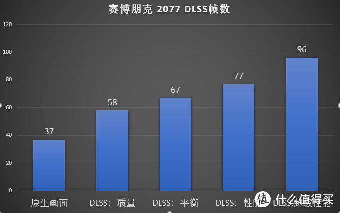 帧数暴涨?再战三年?聊聊FSR和DLSS的效果和未来