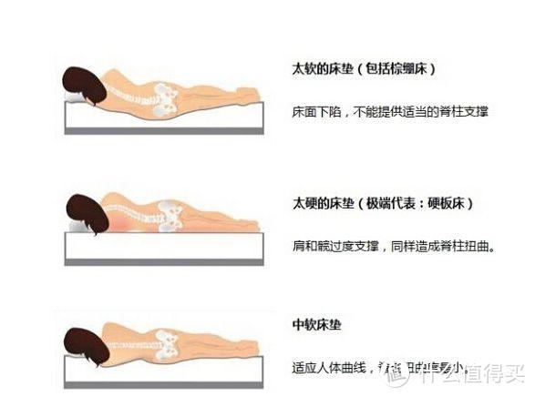 失眠了?据测试一款好的床垫能让你的睡眠质量提升50%