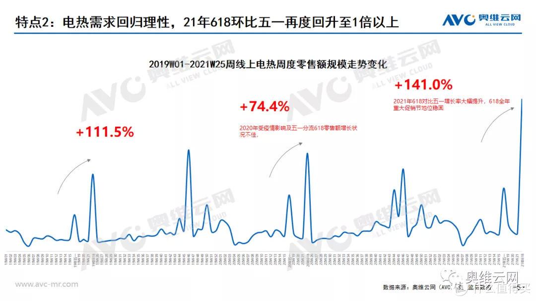 2021年中国热水器市场618促销总结
