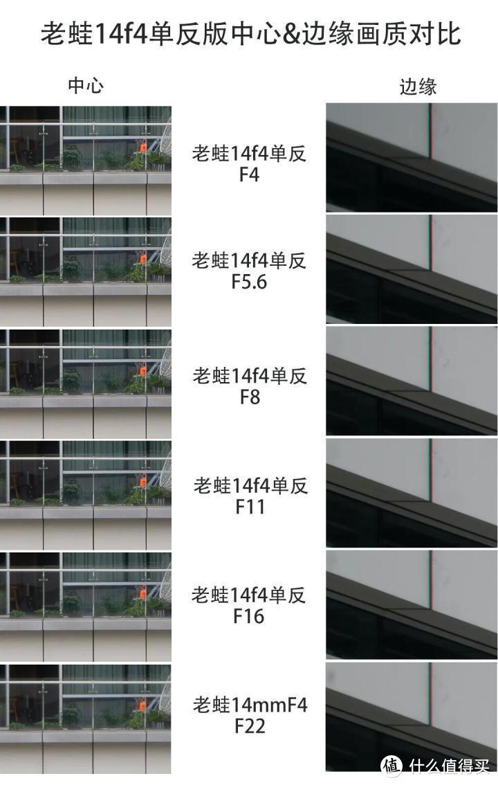 老蛙14f4单反版使用体验