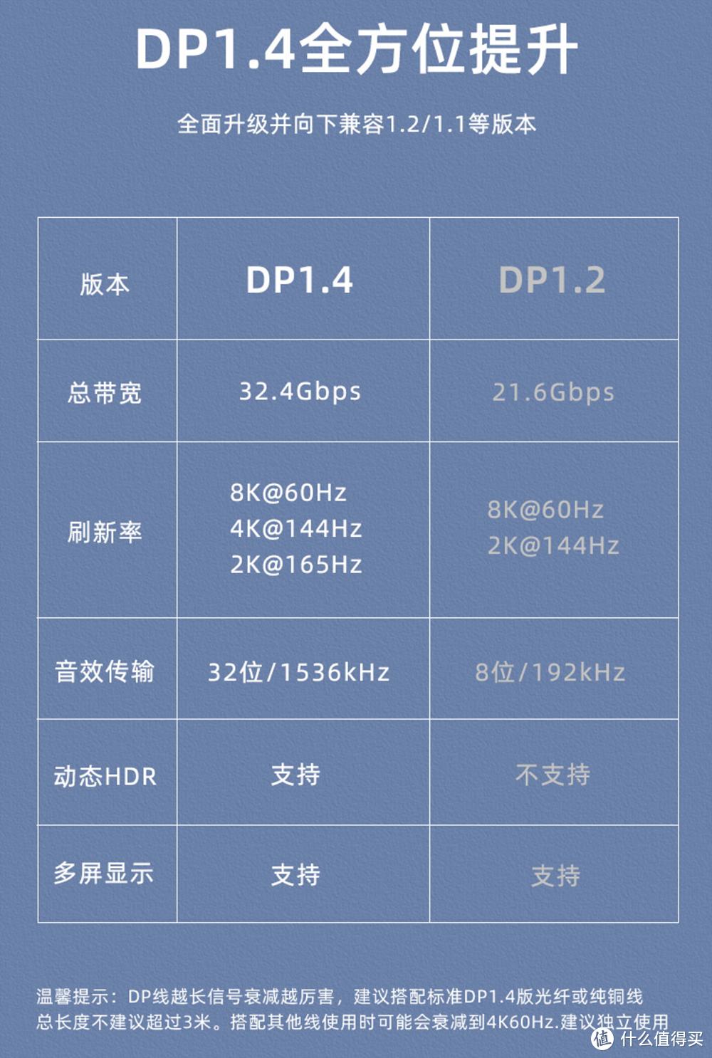 支持4K 144Hz 8K 60Hz 毕亚兹DP 1.4高清线使用体验