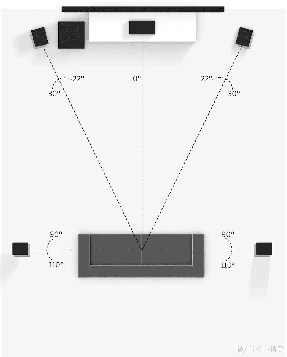 标准5.1系统(一组前置+一个中置+一组环绕+1个低音炮)