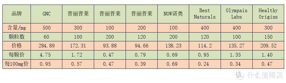 数据详解亚马逊各款保健品含量与价格对比,多款保健比对,选出性价比最高的那款。