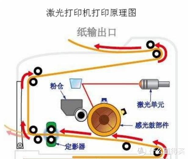 激光打印机原理
