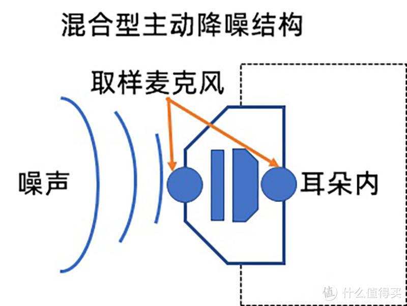 降噪深度35db,让噪音弥患无形!Dacom TinyPods ANC真无线主动降噪蓝牙耳机实测